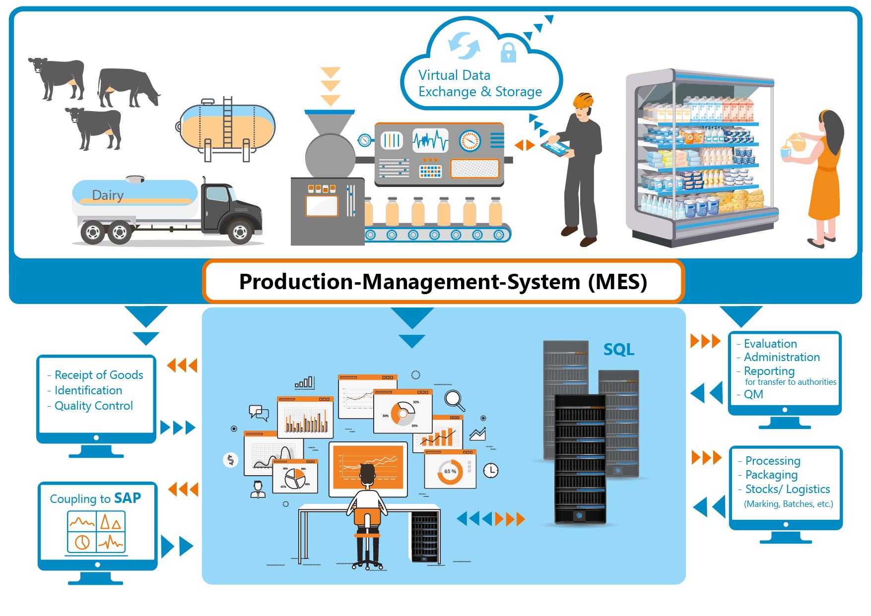 Automatisierungs-Produkte & Lösungen